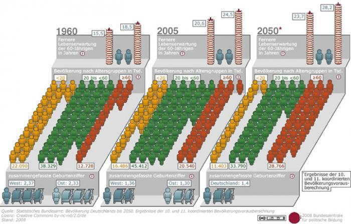 Diagramm Demografischer Wandel